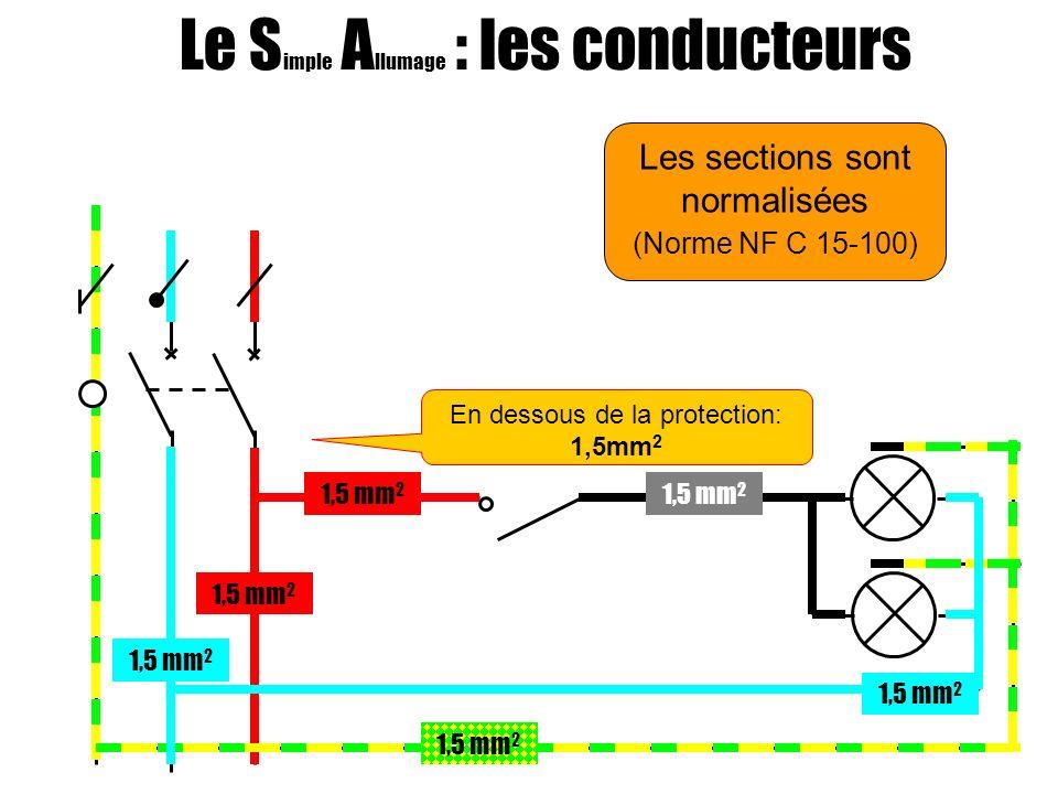 Les sections sont normalisées (Norme NF C 15-100) Le S imple A llumage : les conducteurs 1,5 mm 2 En dessous de la protection: 1,5mm 2
