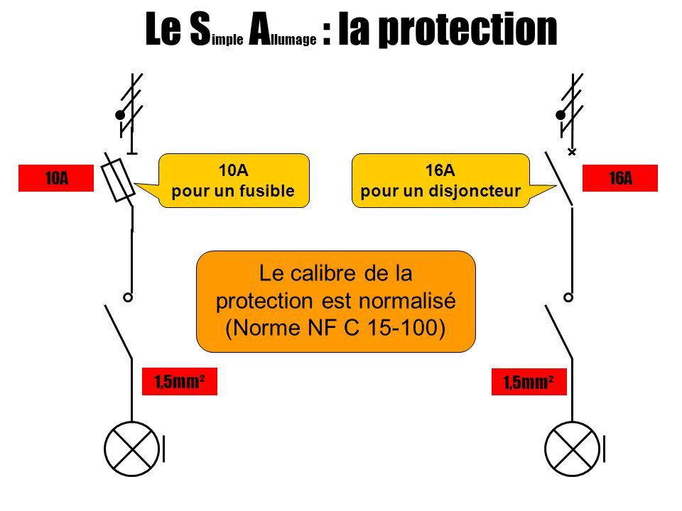 Le calibre de la protection est normalisé (Norme NF C 15-100) Le S imple A llumage : la protection 10A pour un fusible 16A pour un disjoncteur 10A16A 1,5mm²