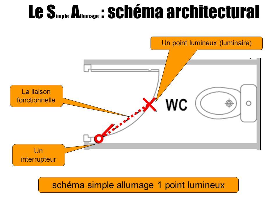 Le S imple A llumage : schéma architectural schéma simple allumage 1 point lumineux Un interrupteur Un point lumineux (luminaire) La liaison fonctionnelle