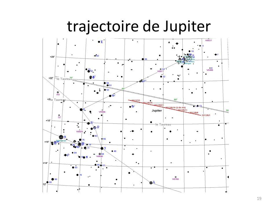 trajectoire de Jupiter 19