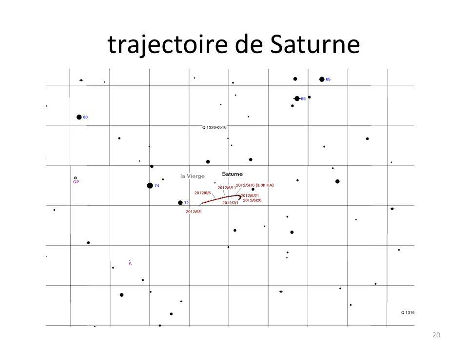 trajectoire de Saturne 20