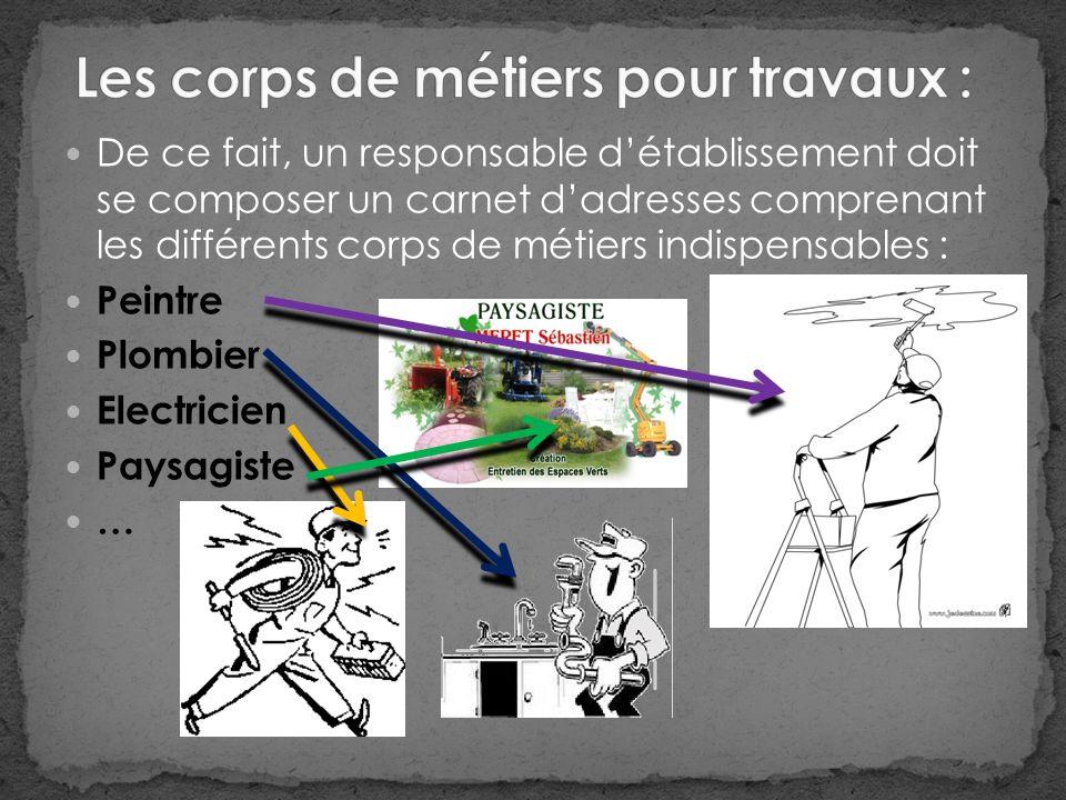 De ce fait, un responsable détablissement doit se composer un carnet dadresses comprenant les différents corps de métiers indispensables : Peintre Plombier Electricien Paysagiste …