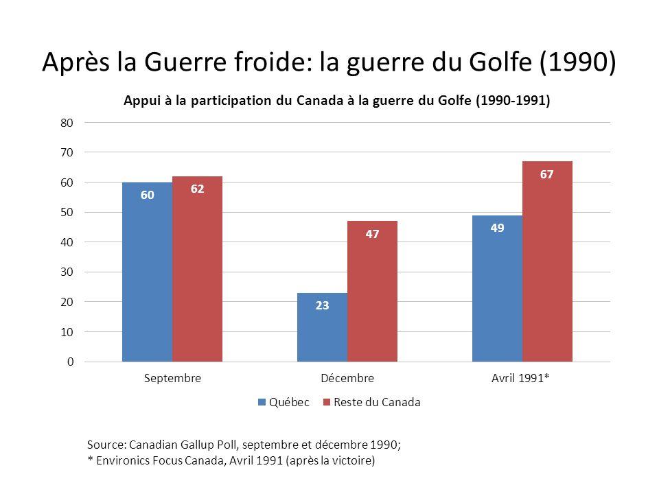 Après la Guerre froide: la guerre du Golfe (1990) Source: Canadian Gallup Poll, septembre et décembre 1990; * Environics Focus Canada, Avril 1991 (après la victoire)
