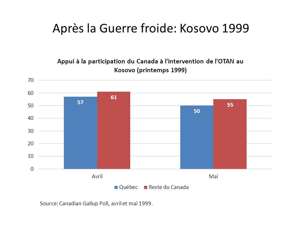 Après la Guerre froide: Kosovo 1999 Source: Canadian Gallup Poll, avril et mai 1999.