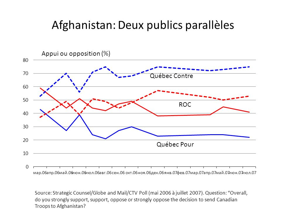 Québec Pour ROC Québec Contre Appui ou opposition (%) Source: Strategic Counsel/Globe and Mail/CTV Poll (mai 2006 à juillet 2007). Question: Overall,