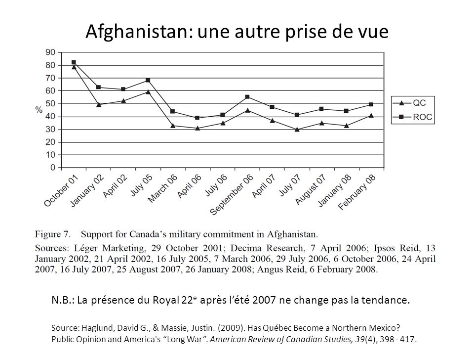 Afghanistan: une autre prise de vue Source: Haglund, David G., & Massie, Justin. (2009). Has Québec Become a Northern Mexico? Public Opinion and Ameri