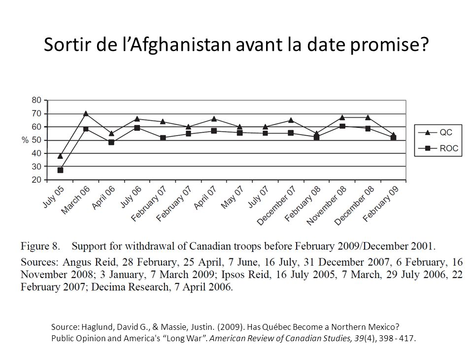 Sortir de lAfghanistan avant la date promise? Source: Haglund, David G., & Massie, Justin. (2009). Has Québec Become a Northern Mexico? Public Opinion