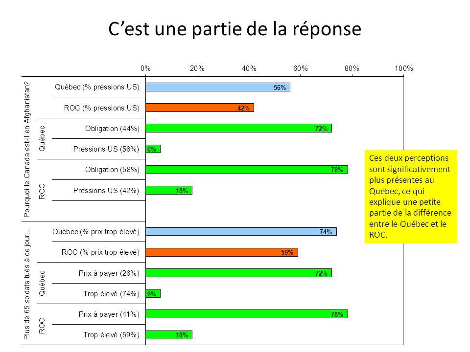 Cest une partie de la réponse Ces deux perceptions sont significativement plus présentes au Québec, ce qui explique une petite partie de la différence entre le Québec et le ROC.