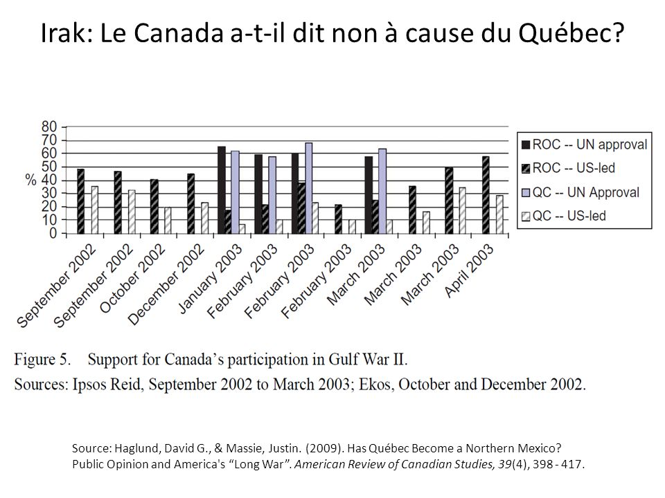 Irak: Le Canada a-t-il dit non à cause du Québec? Source: Haglund, David G., & Massie, Justin. (2009). Has Québec Become a Northern Mexico? Public Opi