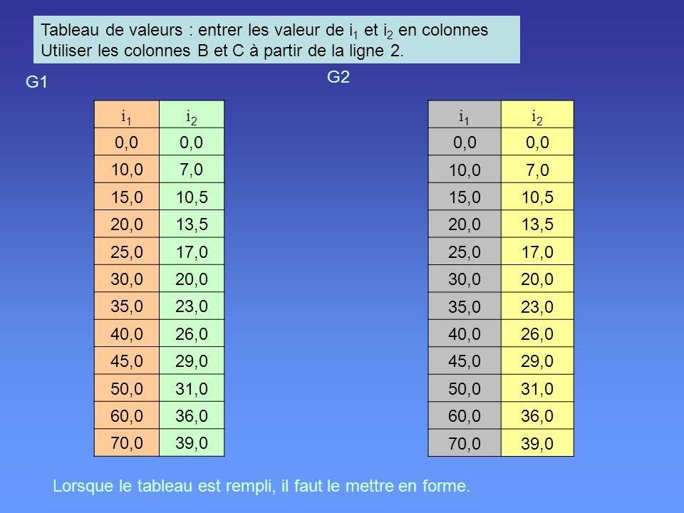 Tableau de valeurs : entrer les valeur de i 1 et i 2 en colonnes Utiliser les colonnes B et C à partir de la ligne 2. i1i1 i2i2 0,0 10,07,0 15,010,5 2