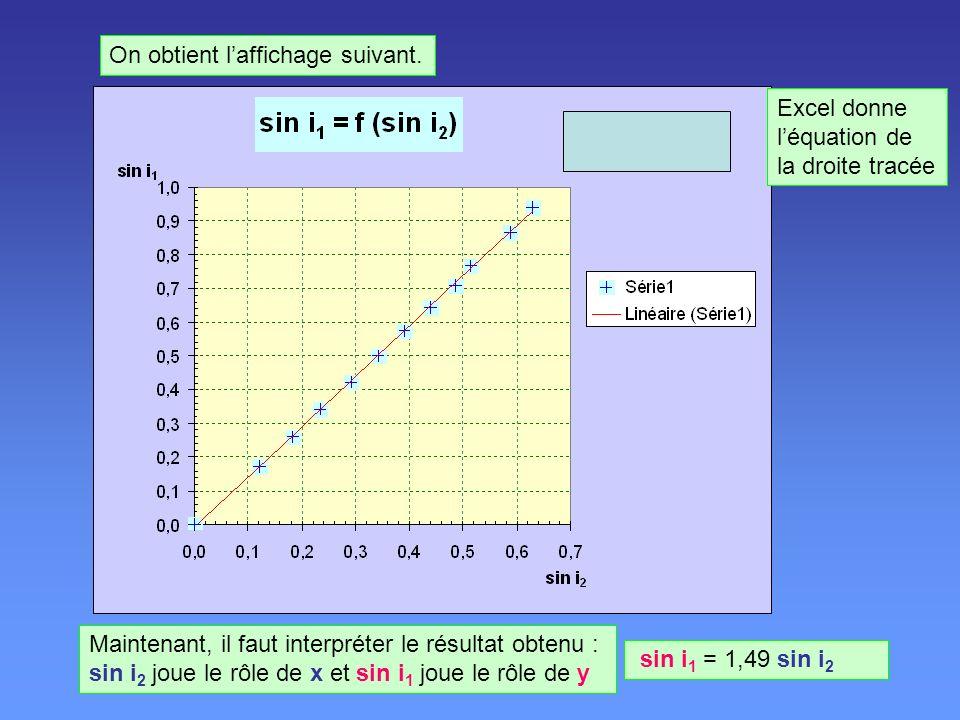 On obtient laffichage suivant. Excel donne léquation de la droite tracée Maintenant, il faut interpréter le résultat obtenu : sin i 2 joue le rôle de