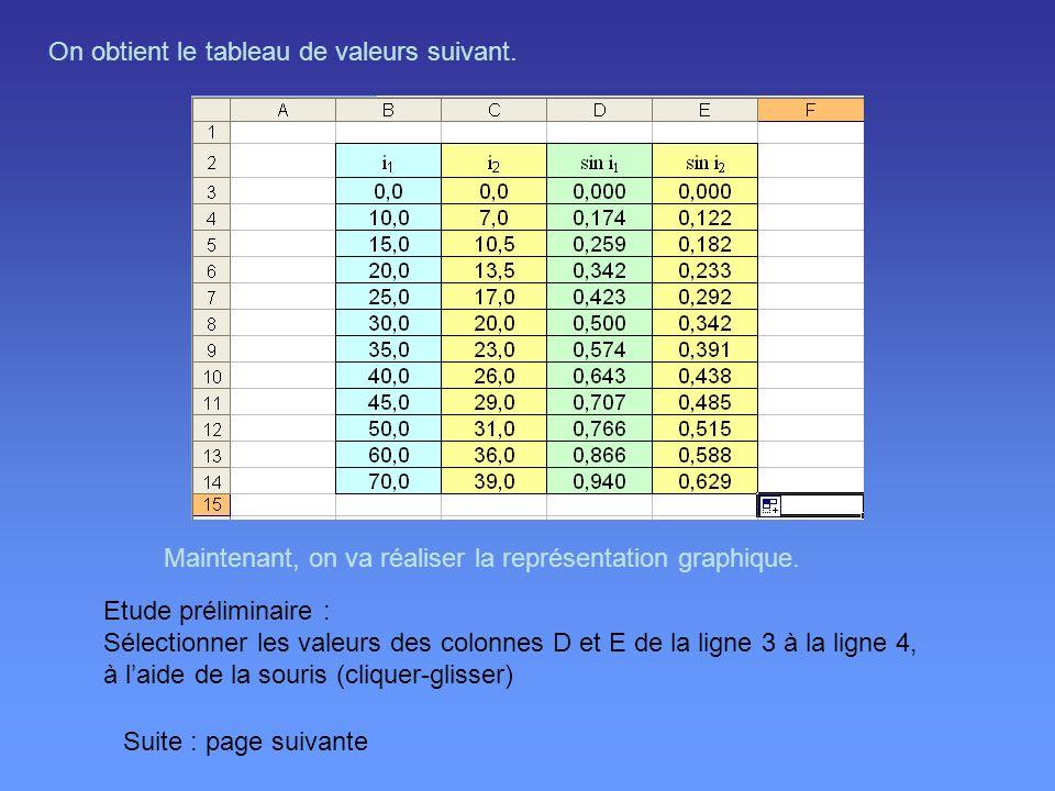 On obtient le tableau de valeurs suivant. Maintenant, on va réaliser la représentation graphique. Etude préliminaire : Sélectionner les valeurs des co