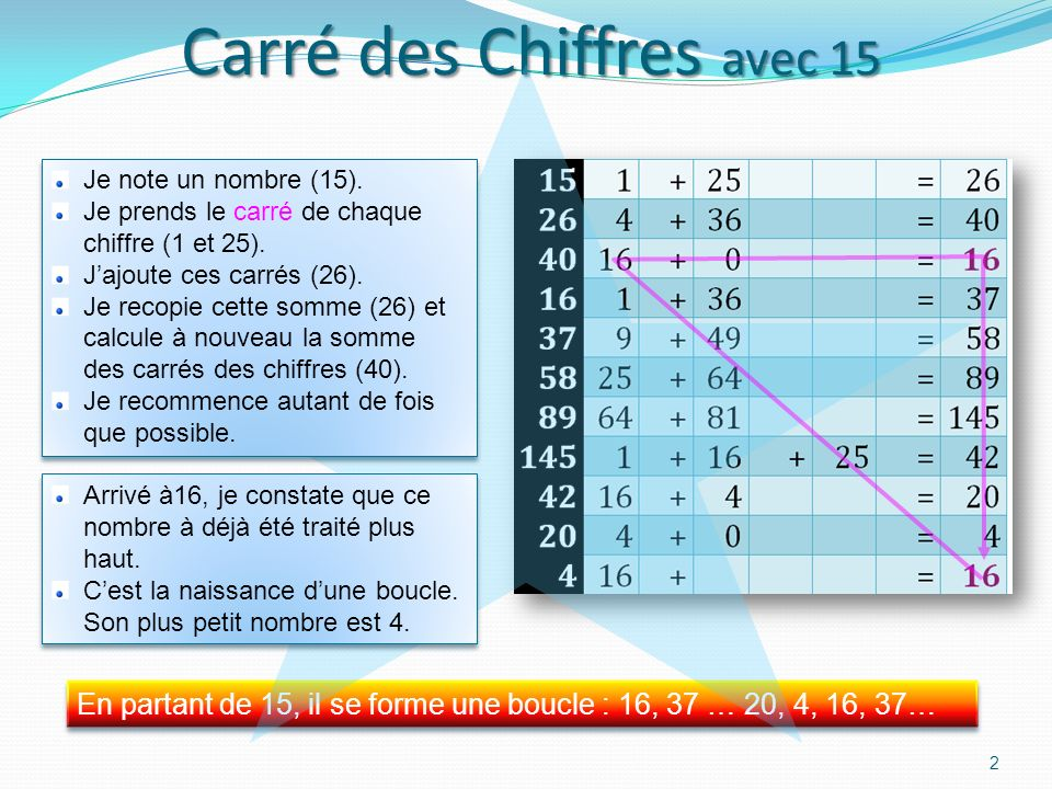 Carré des Chiffres avec 15 2 En partant de 15, il se forme une boucle : 16, 37 … 20, 4, 16, 37… En partant de 15, il se forme une boucle : 16, 37 … 20, 4, 16, 37… Je note un nombre (15).