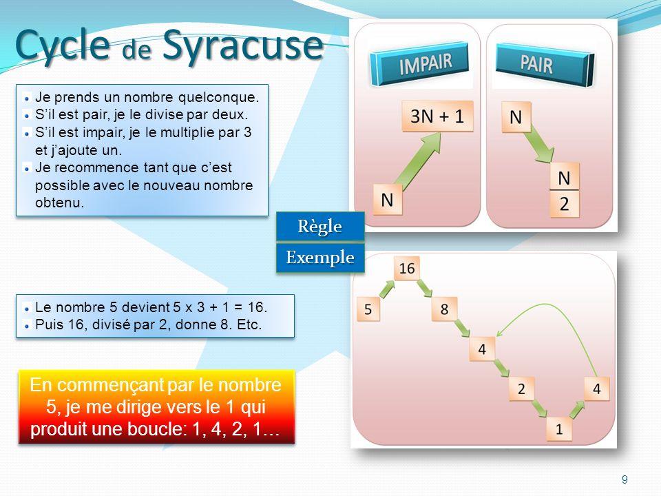Cycle de Syracuse 9 RègleRègle ExempleExemple Je prends un nombre quelconque.