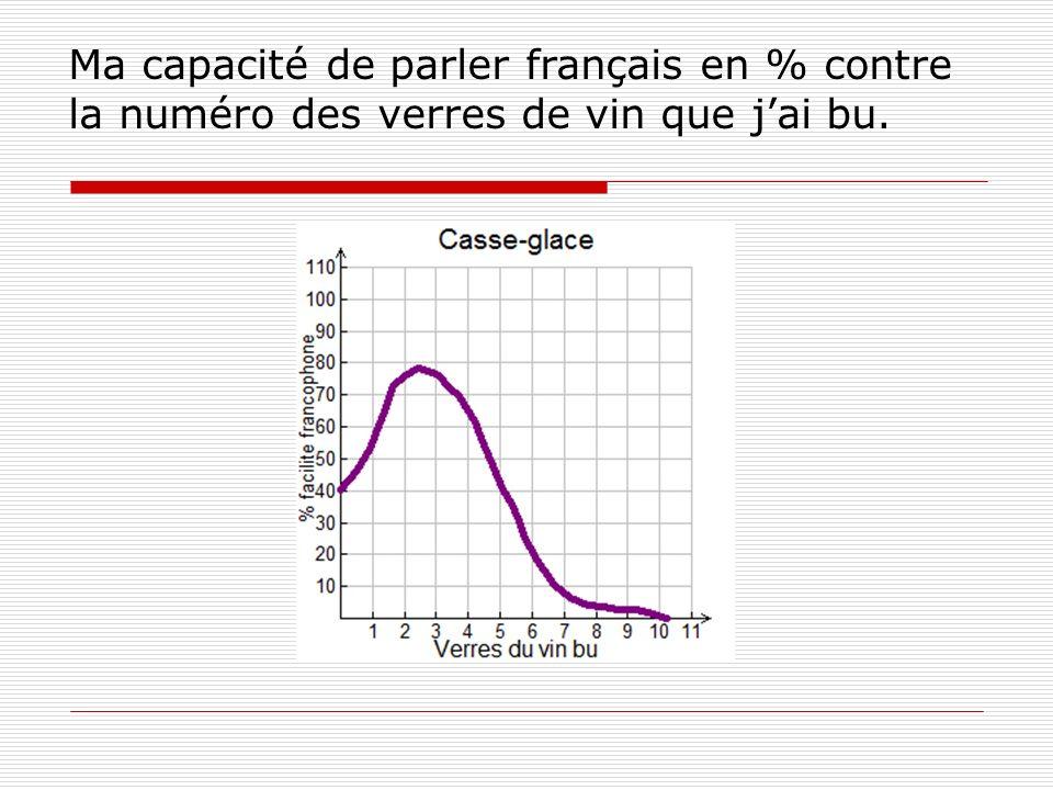 Ma capacité de parler français en % contre la numéro des verres de vin que jai bu.