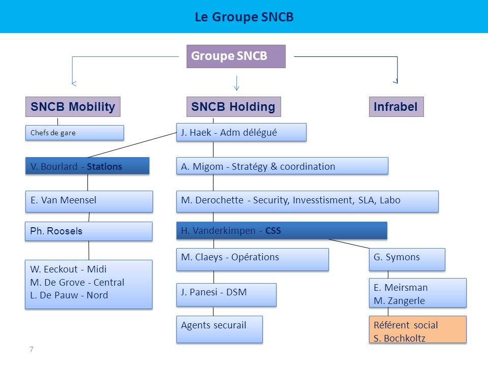 Le Groupe SNCB Groupe SNCB 7 SNCB HoldingInfrabelSNCB Mobility A.
