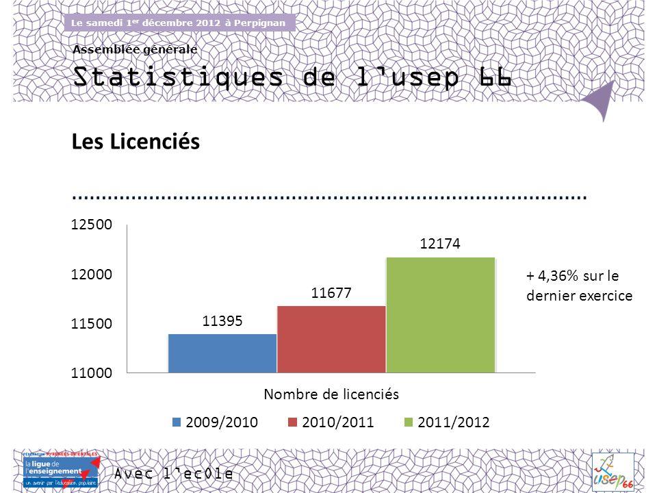 Avec lecOle Le samedi 1 er décembre 2012 à Perpignan Assemblée générale Les Licenciés Statistiques de lusep 66 + 4,36% sur le dernier exercice