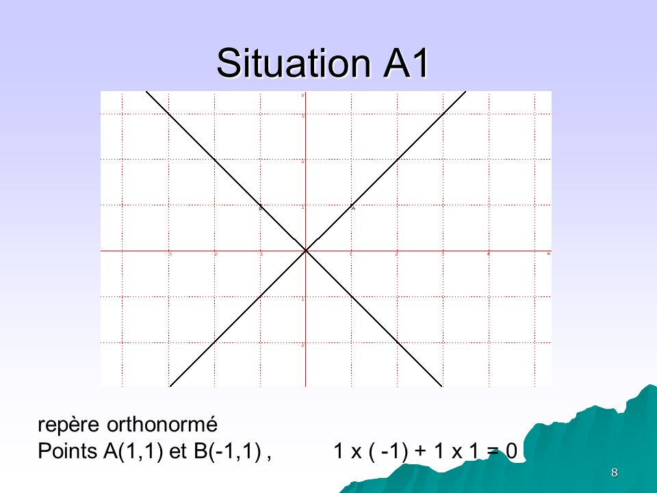 9 Situation A1 Des questions Des questions – Si on translate les droites (OA) et (OB), quelle relation obtient-on ? Avec les coordonnées des points Avec les coordonnées des points Avec les coordonnées de vecteurs Avec les coordonnées de vecteurs