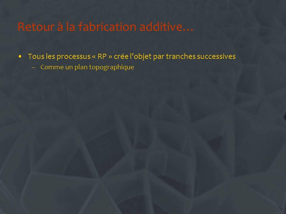 Retour à la fabrication additive… Tous les processus « RP » crée lobjet par tranches successives –Comme un plan topographique