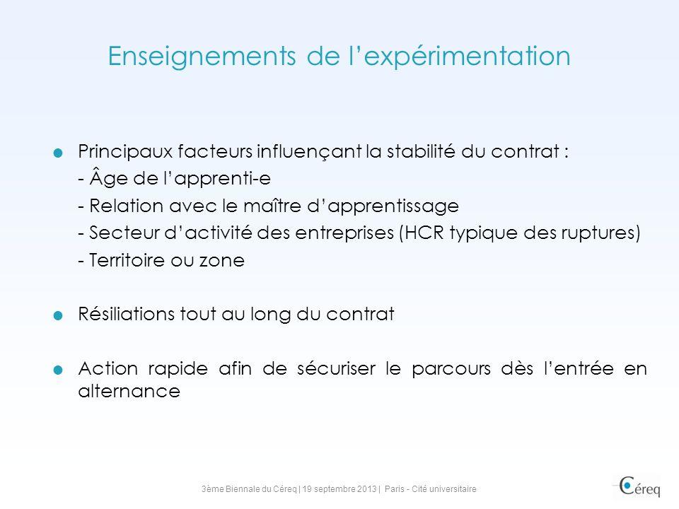 Enseignements de lexpérimentation Principaux facteurs influençant la stabilité du contrat : - Âge de lapprenti-e - Relation avec le maître dapprentiss