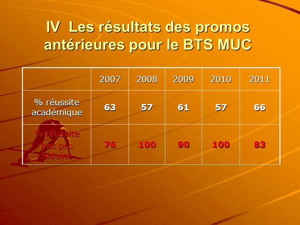 IV Les résultats des promos antérieures pour le BTS MUC 20072008200920102011 % réussite académique 6357615766 % réussite bac pro Sidoine 761009010083