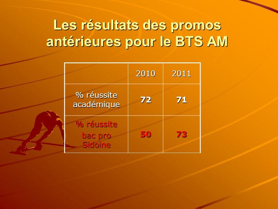 Les résultats des promos antérieures pour le BTS AM 20102011 % réussite académique 7271 % réussite bac pro Sidoine 5073