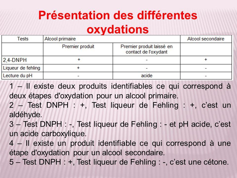 1 – Il existe deux produits identifiables ce qui correspond à deux étapes d'oxydation pour un alcool primaire. 2 – Test DNPH : +, Test liqueur de Fehl