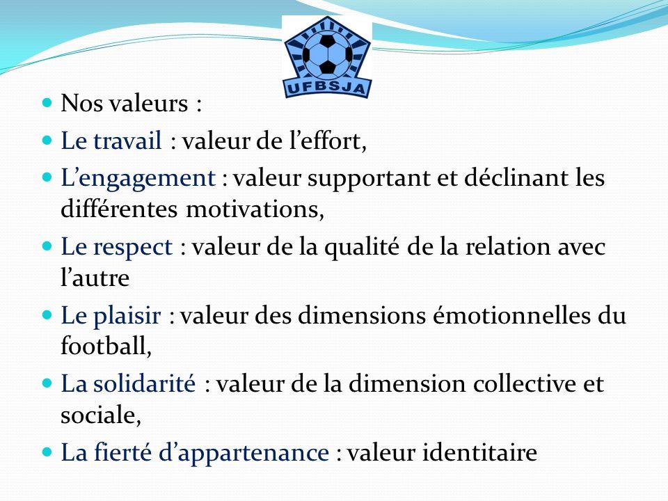 Nos valeurs : Le travail : valeur de leffort, Lengagement : valeur supportant et déclinant les différentes motivations, Le respect : valeur de la qual
