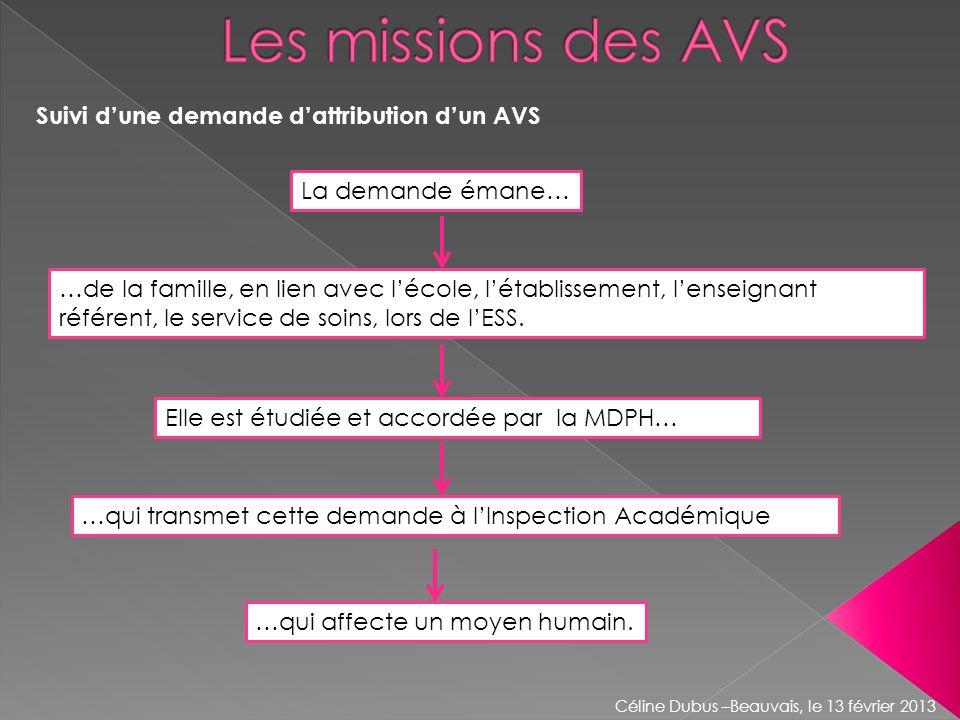 Suivi dune demande dattribution dun AVS Céline Dubus –Beauvais, le 13 février 2013 La demande émane… …de la famille, en lien avec lécole, létablisseme
