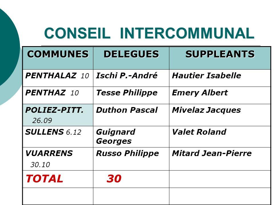 CONSEIL INTERCOMMUNAL COMMUNESDELEGUESSUPPLEANTS PENTHALAZ 10 Ischi P.-AndréHautier Isabelle PENTHAZ 10 Tesse PhilippeEmery Albert POLIEZ-PITT. 26.09