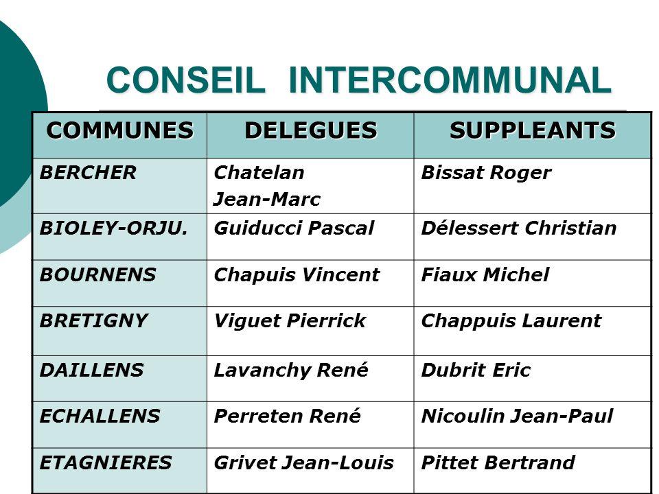 CONSEIL INTERCOMMUNAL COMMUNESDELEGUESSUPPLEANTS BERCHERChatelan Jean-Marc Bissat Roger BIOLEY-ORJU.Guiducci PascalDélessert Christian BOURNENSChapuis