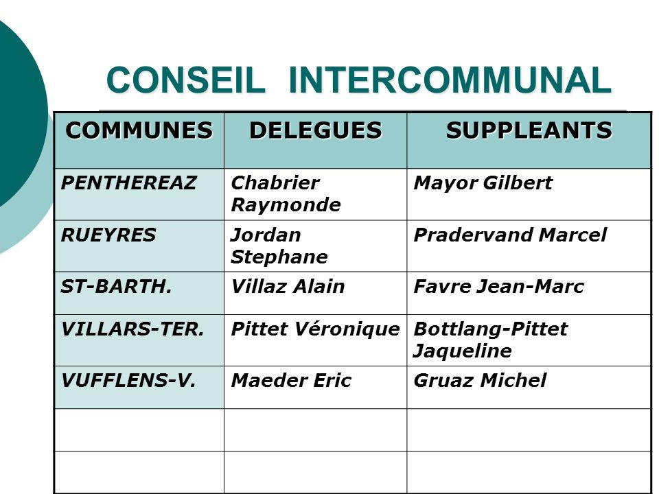 CONSEIL INTERCOMMUNAL COMMUNESDELEGUESSUPPLEANTS PENTHEREAZChabrier Raymonde Mayor Gilbert RUEYRESJordan Stephane Pradervand Marcel ST-BARTH.Villaz Al