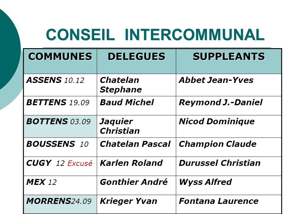 CONSEIL INTERCOMMUNAL COMMUNESDELEGUESSUPPLEANTS ASSENS 10.12 Chatelan Stephane Abbet Jean-Yves BETTENS 19.09 Baud MichelReymond J.-Daniel BOTTENS 03.