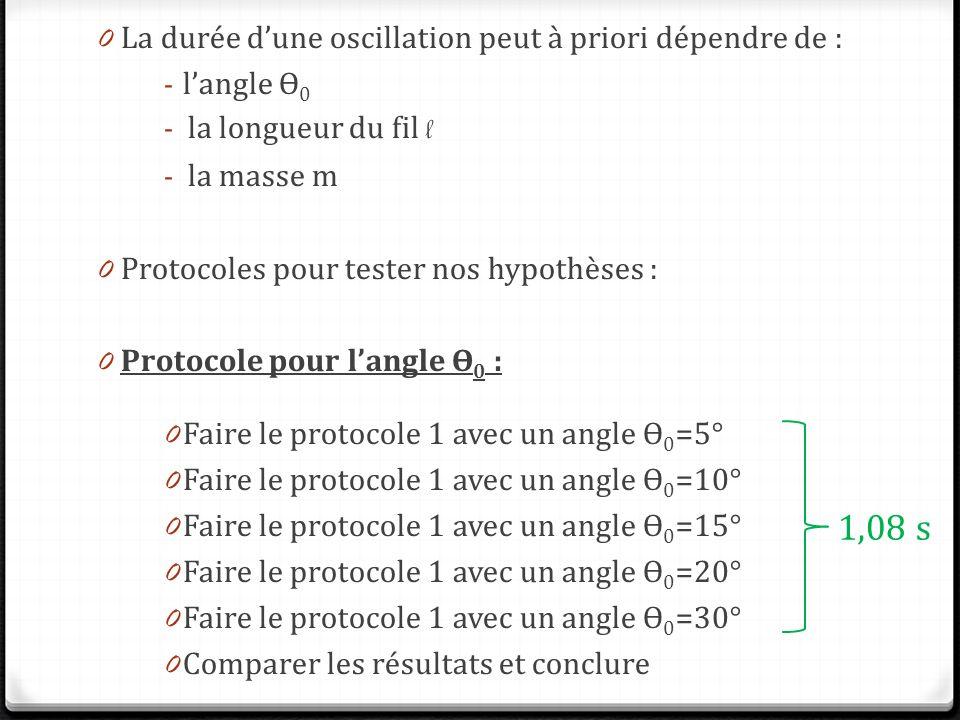 0 La durée dune oscillation peut à priori dépendre de : - langle ϴ 0 - la longueur du fil l - la masse m 0 Protocoles pour tester nos hypothèses : 0 Protocole pour langle ϴ 0 : 0 Faire le protocole 1 avec un angle ϴ 0 =5° 0 Faire le protocole 1 avec un angle ϴ 0 =10° 0 Faire le protocole 1 avec un angle ϴ 0 =15° 0 Faire le protocole 1 avec un angle ϴ 0 =20° 0 Faire le protocole 1 avec un angle ϴ 0 =30° 0 Comparer les résultats et conclure 1,08 s