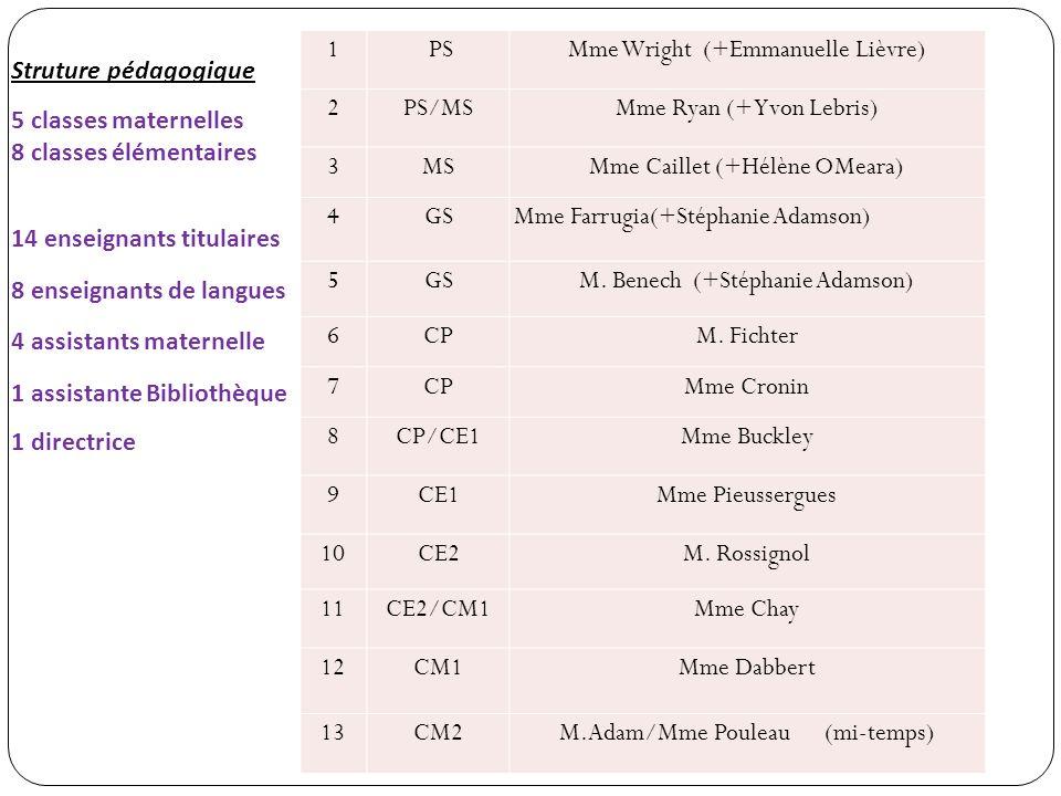 1 PSMme Wright (+Emmanuelle Lièvre) 2PS/MSMme Ryan (+ Yvon Lebris) 3MSMme Caillet (+Hélène OMeara) 4GSMme Farrugia(+Stéphanie Adamson) 5GSM.