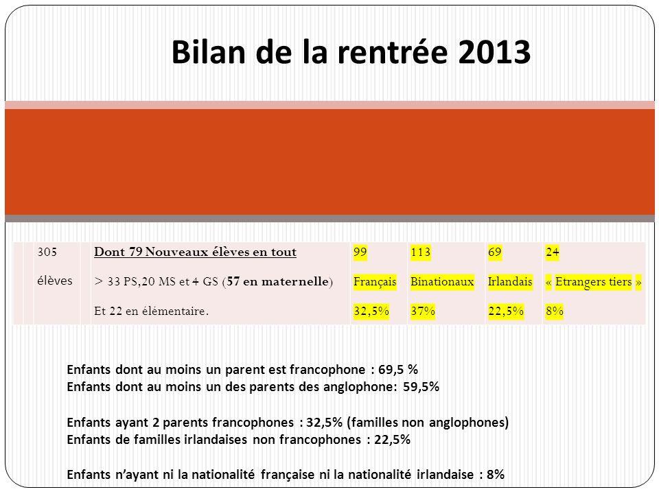 Enfants dont au moins un parent est francophone : 69,5 % Enfants dont au moins un des parents des anglophone: 59,5% Enfants ayant 2 parents francophon