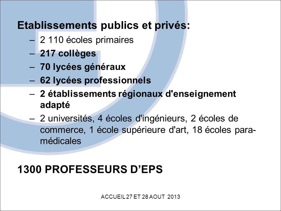 Etablissements publics et privés: –2 110 écoles primaires –217 collèges –70 lycées généraux –62 lycées professionnels –2 établissements régionaux d'en