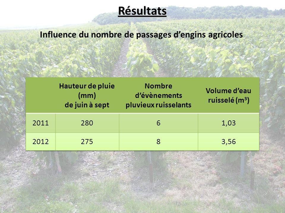 Influence du nombre de passages dengins agricoles Résultats