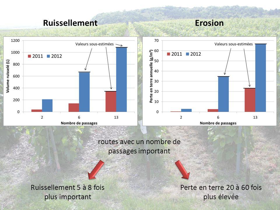 RuissellementErosion Perte en terre 20 à 60 fois plus élevée routes avec un nombre de passages important Ruissellement 5 à 8 fois plus important