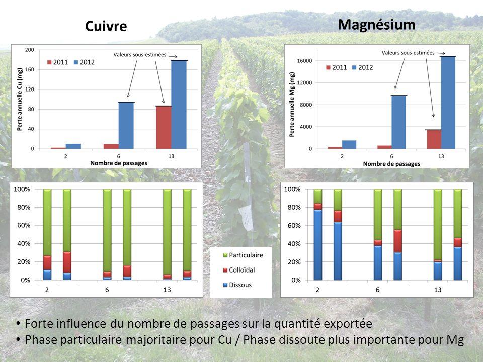 Cuivre Magnésium Forte influence du nombre de passages sur la quantité exportée Phase particulaire majoritaire pour Cu / Phase dissoute plus important