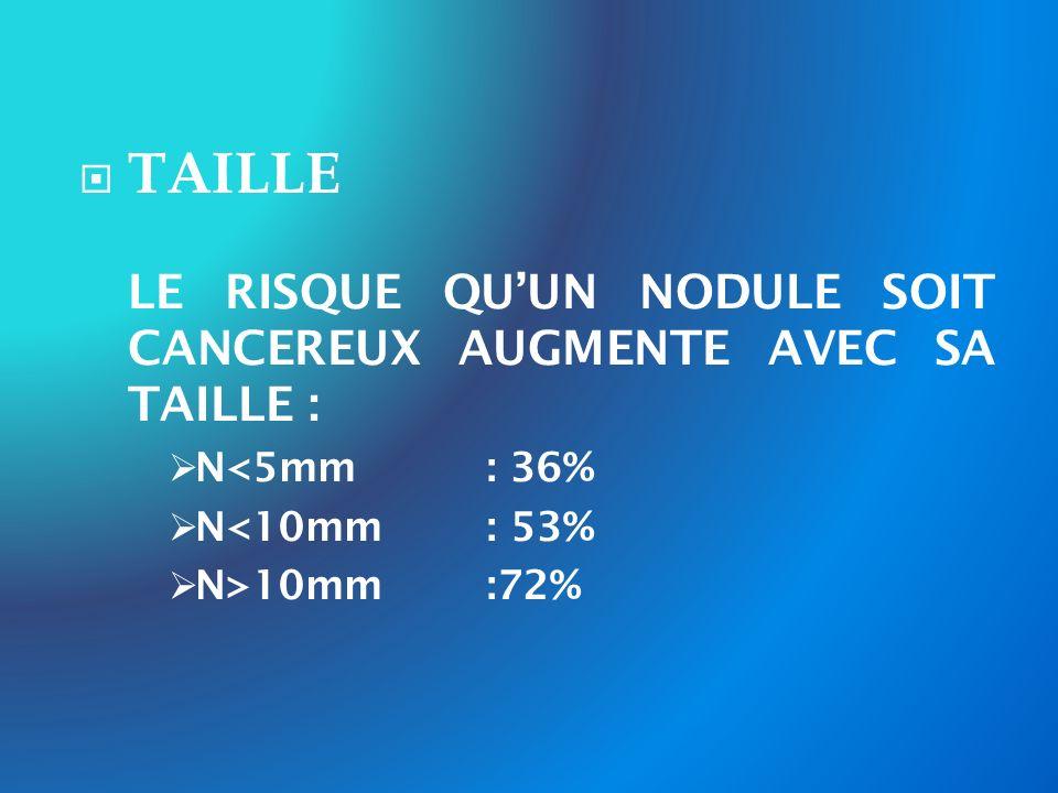 TAILLE LE RISQUE QUUN NODULE SOIT CANCEREUX AUGMENTE AVEC SA TAILLE : N<5mm: 36% N<10mm : 53% N>10mm :72%