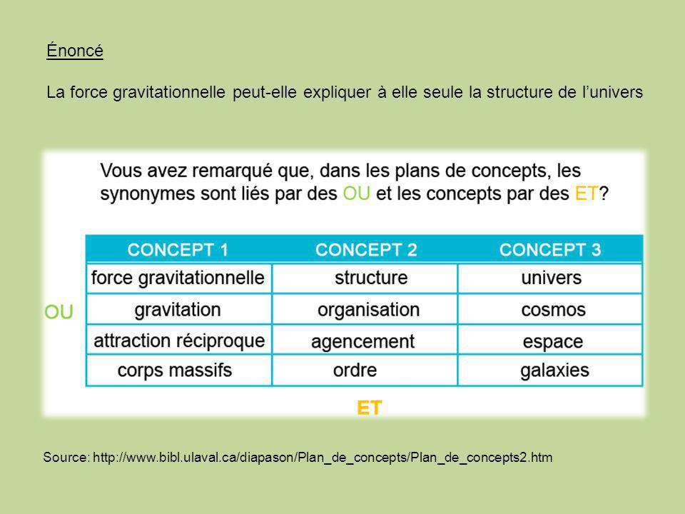 Source: http://www.bibl.ulaval.ca/diapason/Plan_de_concepts/Plan_de_concepts2.htm Énoncé La force gravitationnelle peut-elle expliquer à elle seule la structure de lunivers