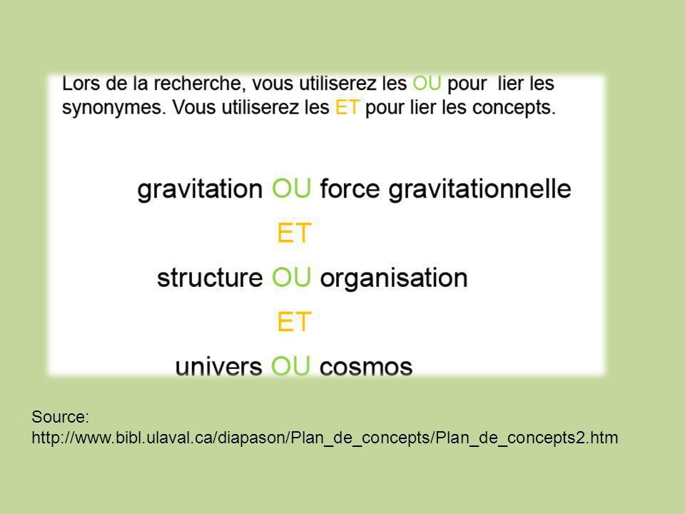 Source: http://www.bibl.ulaval.ca/diapason/Plan_de_concepts/Plan_de_concepts2.htm