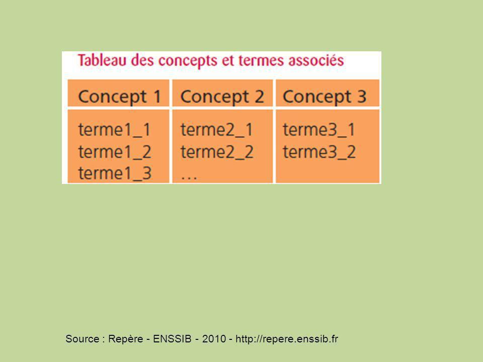 Source : Repère - ENSSIB - 2010 - http://repere.enssib.fr