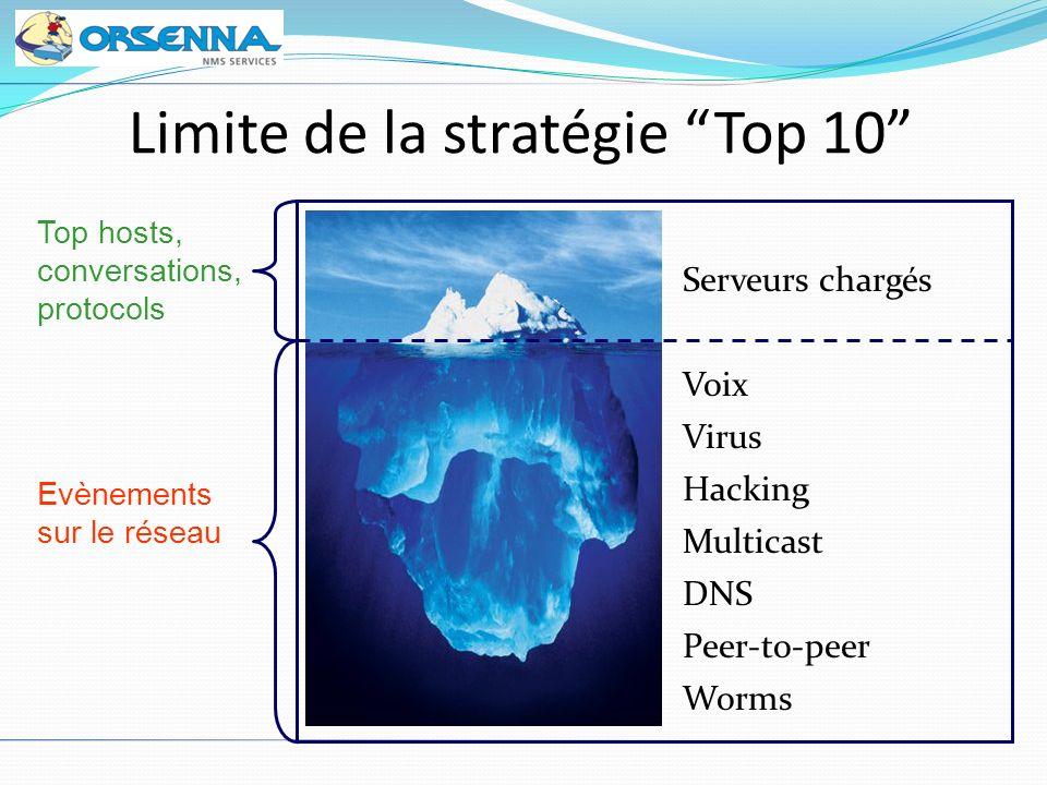 Serveurs chargés Voix Virus Hacking Multicast DNS Peer-to-peer Worms Top hosts, conversations, protocols Evènements sur le réseau Limite de la stratég