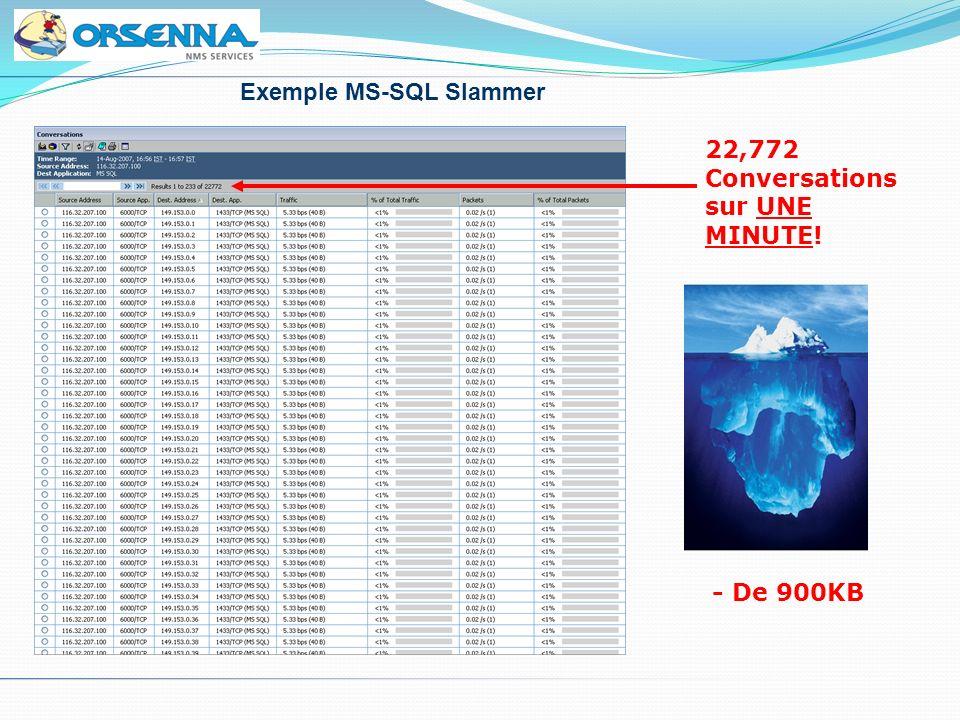 22,772 Conversations sur UNE MINUTE! - De 900KB Exemple MS-SQL Slammer