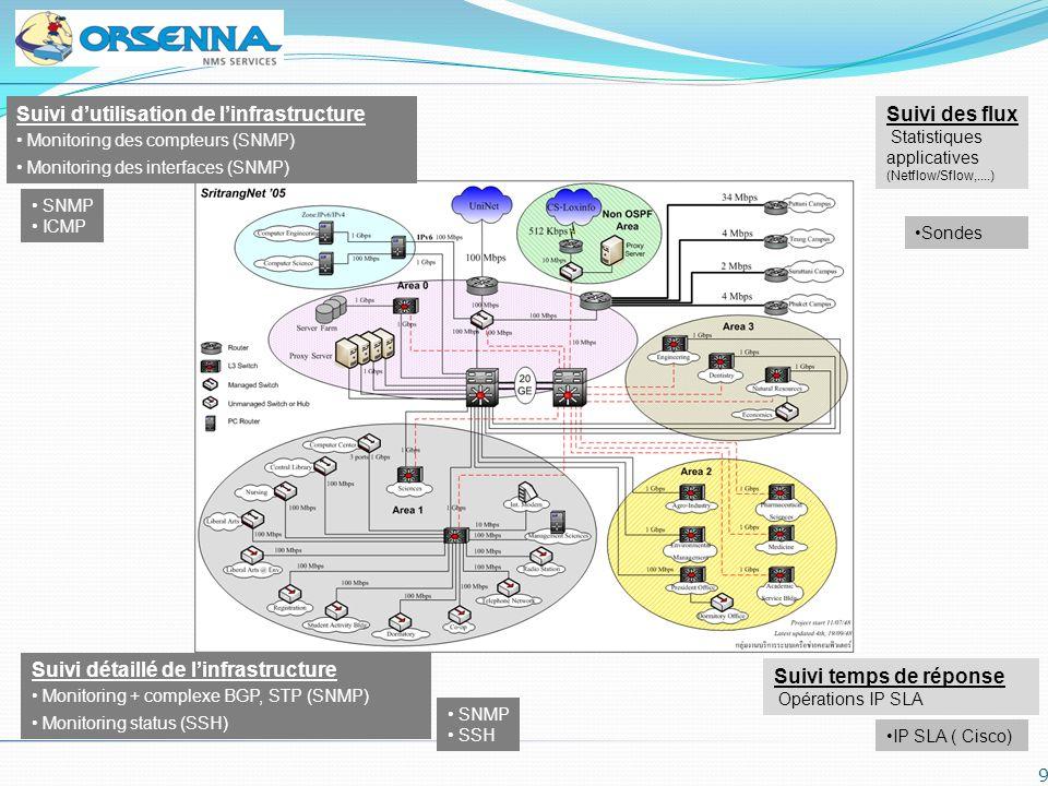 9 SNMP ICMP Suivi dutilisation de linfrastructure Monitoring des compteurs (SNMP) Monitoring des interfaces (SNMP) Suivi des flux Statistiques applica