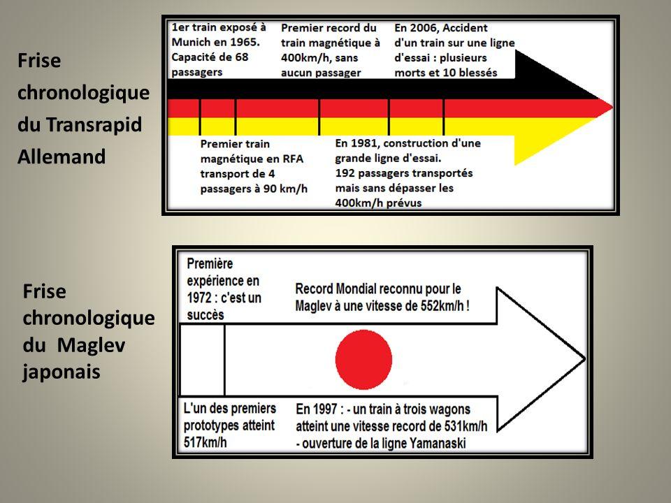 Frise chronologique du Transrapid Allemand Frise chronologique du Maglev japonais