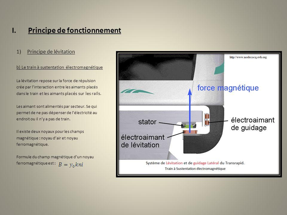 I.Principe de fonctionnement 1)Principe de lévitation b) Le train à sustentation électromagnétique La lévitation repose sur la force de répulsion crée