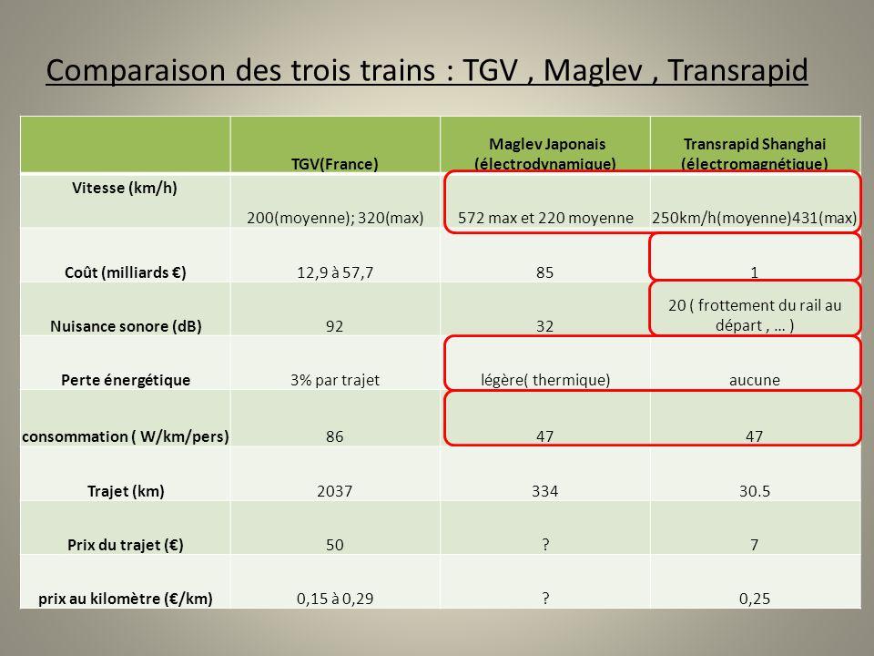 Comparaison des trois trains : TGV, Maglev, Transrapid TGV(France) Maglev Japonais (électrodynamique) Transrapid Shanghai (électromagnétique) Vitesse